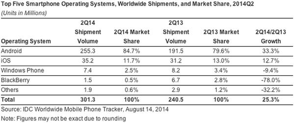 idc-smartphone-market-share-q2-2014-600x251