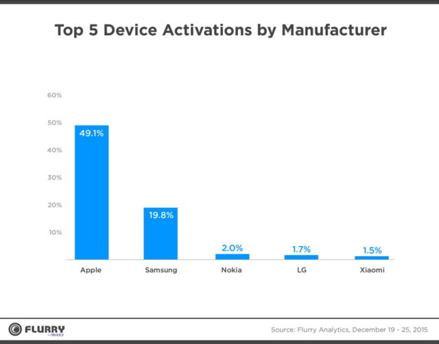 device-activations-640x502